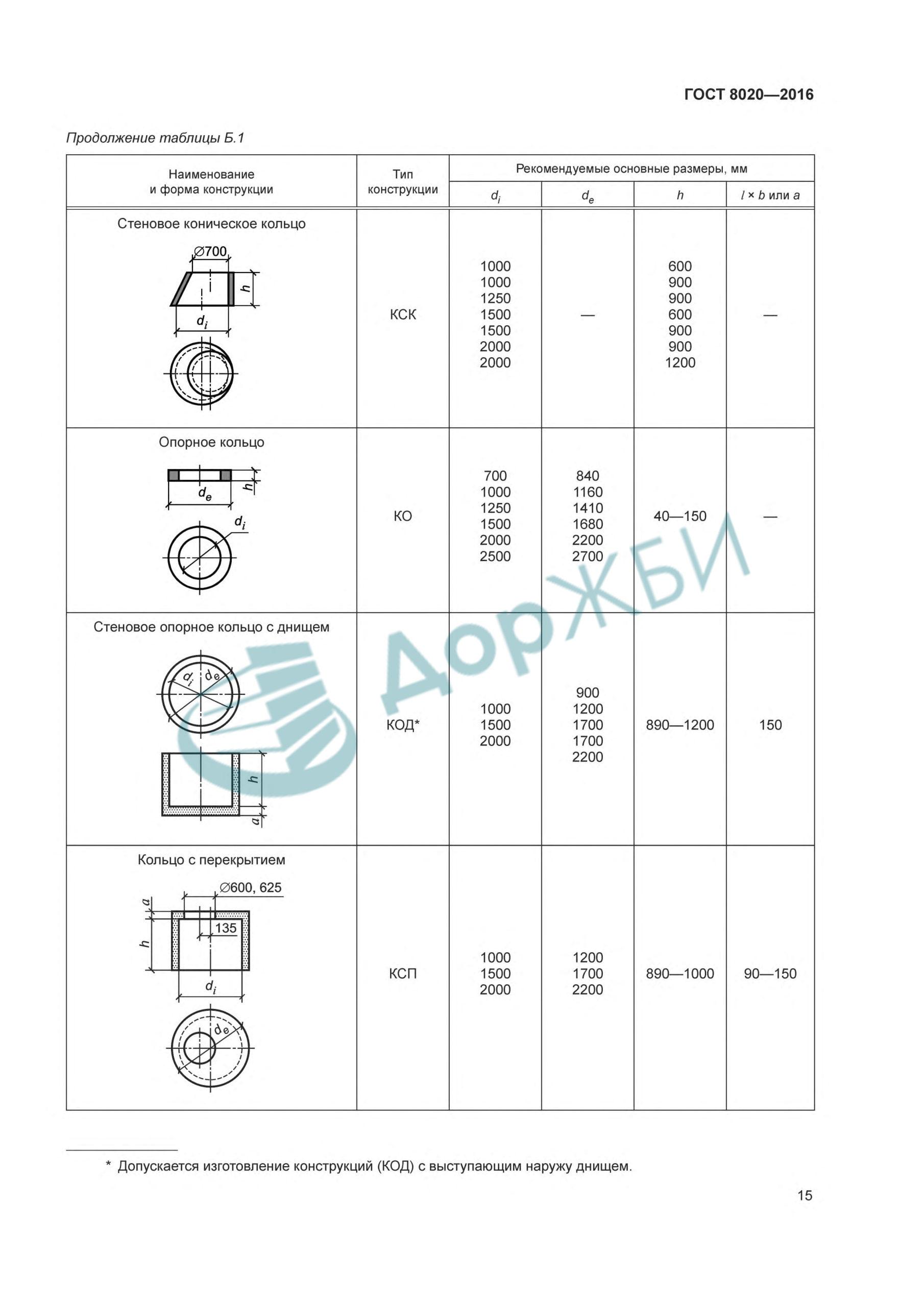 КСП 10.9-2 ПЛК (ПК 10,9)