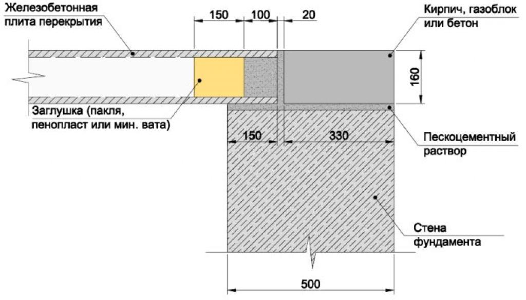 Инструкция по монтажу плит перекрытий картинка